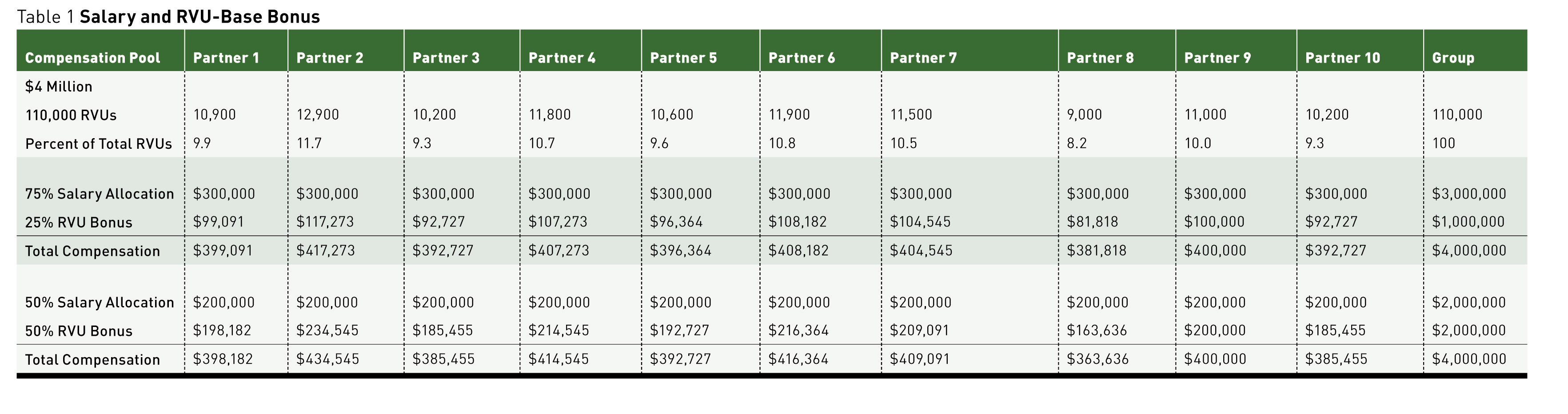 Partner Compensation — Changing Radiology Practice May ...