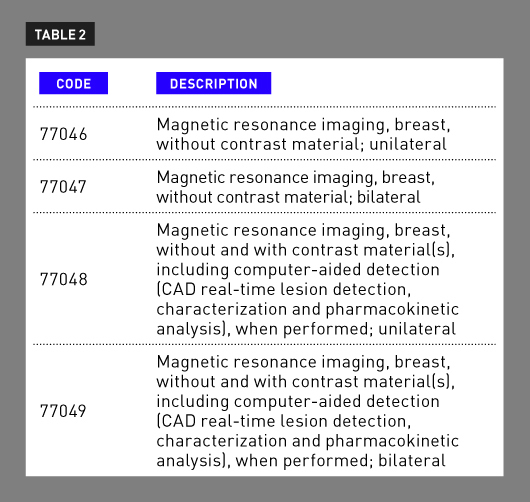 Cpt Modifiers List 2020.Billing And Coding Another New Year Of Codes Radiology